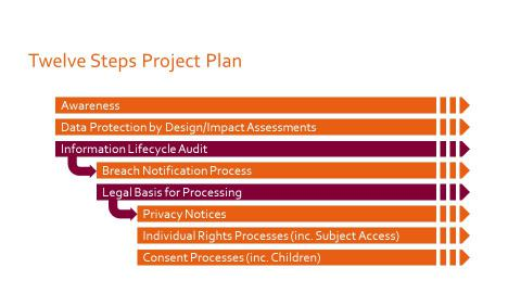 GDPR Preparedness project plan