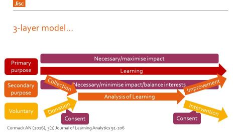 Three-layer visualisation of teaching with learning analytics