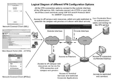 Ssl Vpn Overview And Architecture Jisc Community