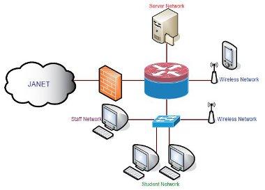 Firewall location and configuration | Jisc community