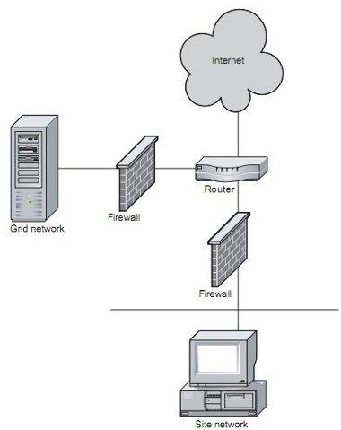 network design for grids